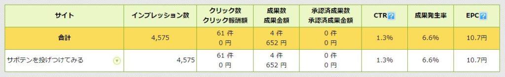 商品リンクに価格が表示されるようにしてからの収益結果(2018/8/13~23)