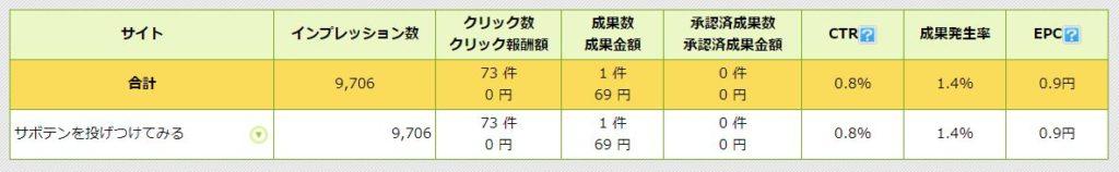 商品リンクに価格が表示されていないときの収益状況(2018/8/1~8/12)