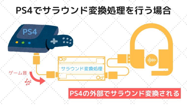 PS4でサラウンド変換処理を行う場合